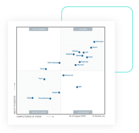 Rated #1 in Customer Experience and Innovation
